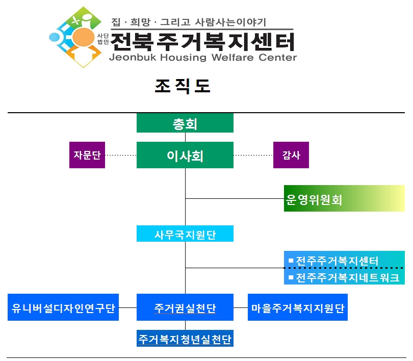 조직도(사)전북주거복지센터(최종).jpg